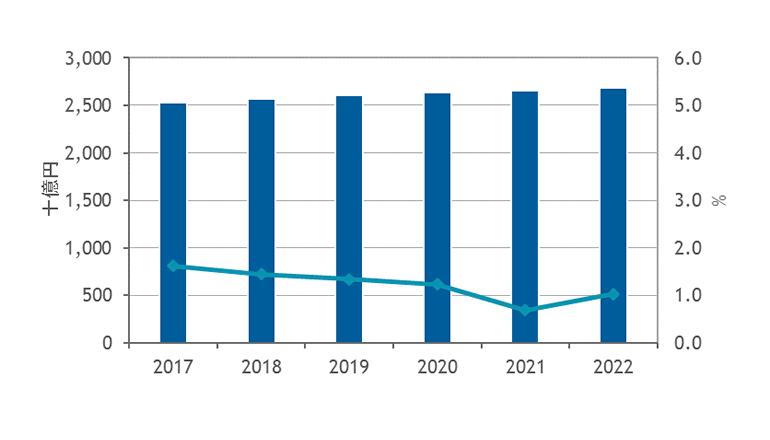 国内ITインフラストラクチャサービス市場予測を発表、IDC