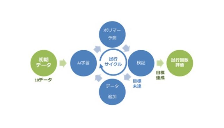 AI活用、ポリマー設計サイクルを短縮し最先端の材料開発へ