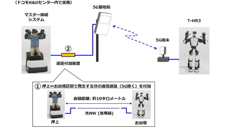 ドコモとトヨタ、5Gを活用したヒューマノイドロボットの遠隔制御に成功