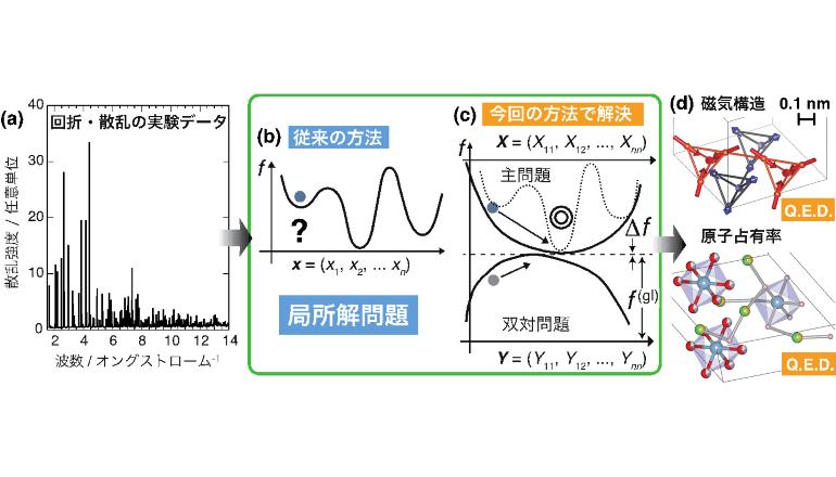 EVモーターや発電機、実測決定されたナノ構造データで高性能化へ