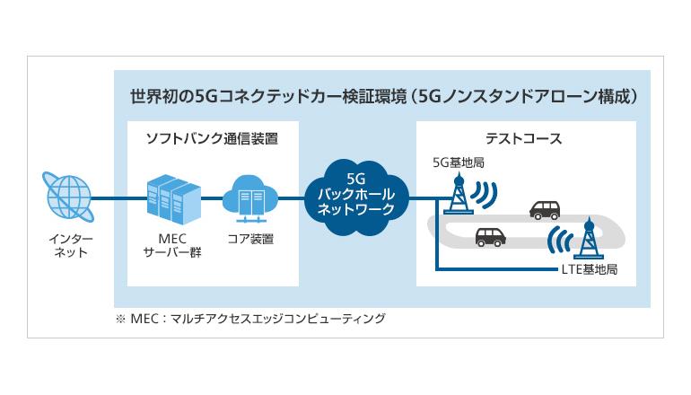 ソフトバンク、5Gコネクテッドカーの検証環境を構築し、商用化に向けた検証を開始