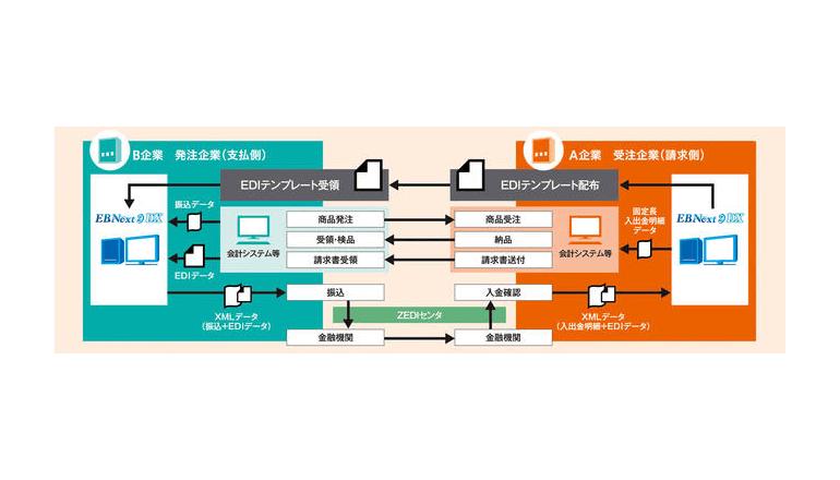 全銀EDIシステム対応のPCバンキングソフトを提供開始、NTTデータ四国