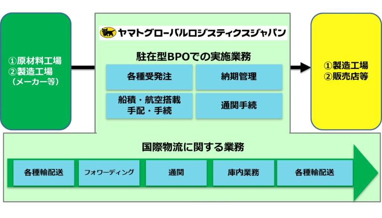 駐在型BPOを含む物流の最適化を実現、ヤマトグループ