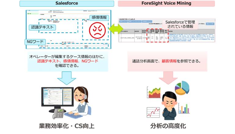 コールセンター音声・感情認識AIがCRMとビッグデータ分析も