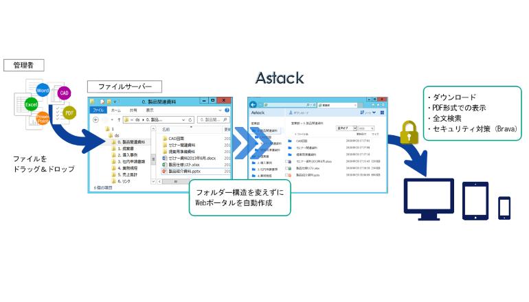 既存ファイルサーバにWebポータルを自動生成して文書共有