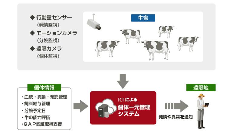 福島県、ICT活用で繁殖農家の営農再開を支援
