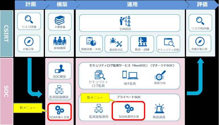 インシデント対応業務の自動化を支援する、NRIセキュア