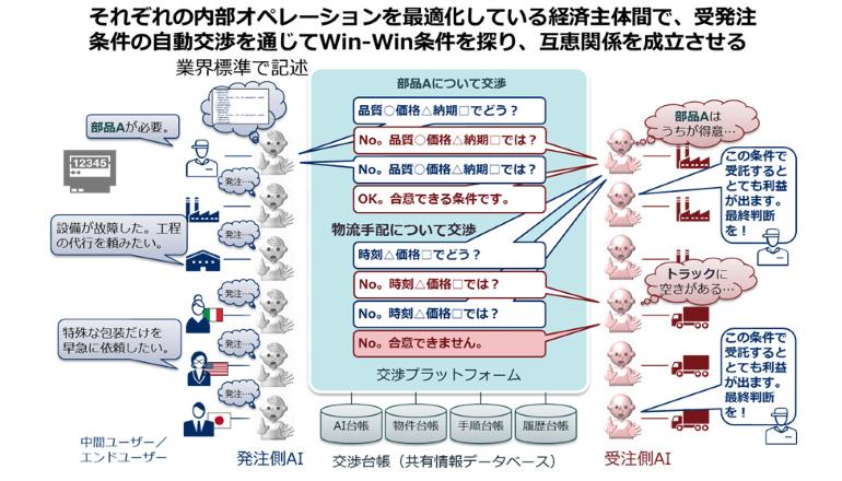 製造・物流現場でのAIによる交渉で業務効率を向上