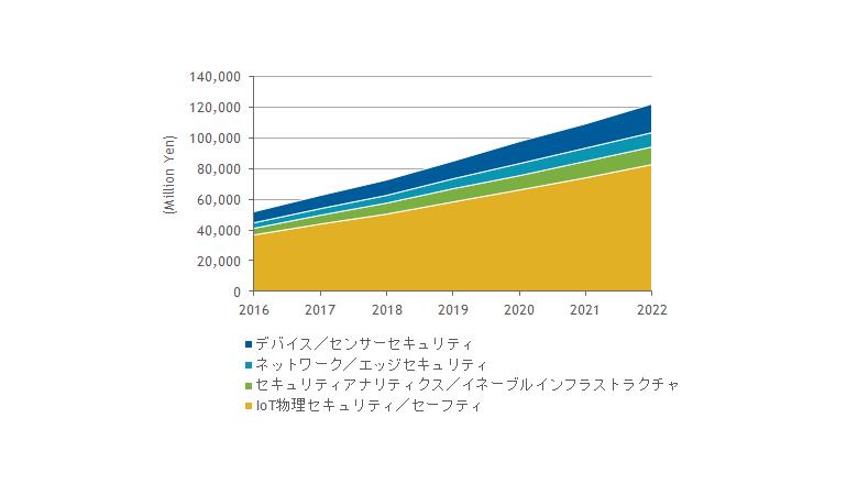 国内IoTセキュリティ製品市場は、2022年には1,221億円に倍増