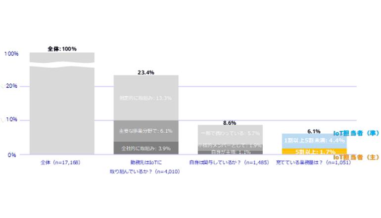 企業のIoT導入は進むが、担当者は人材不足にある傾向 IDC調査