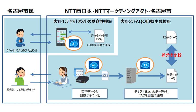 名古屋市、自治体コールセンターでのAIチャットボット適用に向けた国内初の実証実験