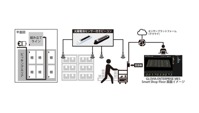 太陽電池センサー付きビーコンで工場内の作業者動線の最適化を検証