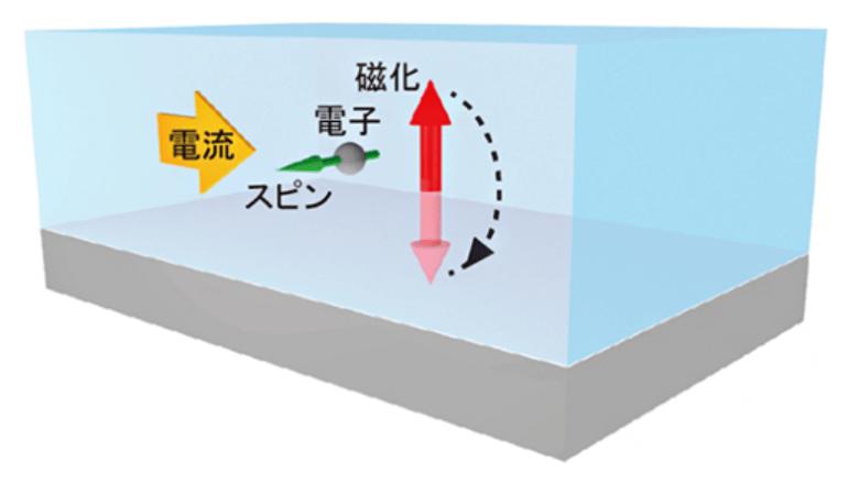 強誘電体スピン制御に新原理、低消費電力エレクトロニクスの幕開け