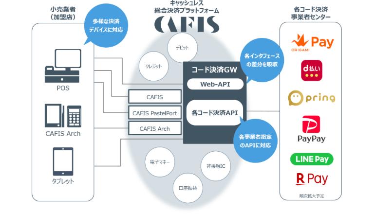 キャッシュレス決済サービス基盤、国内外のコードに一元対応