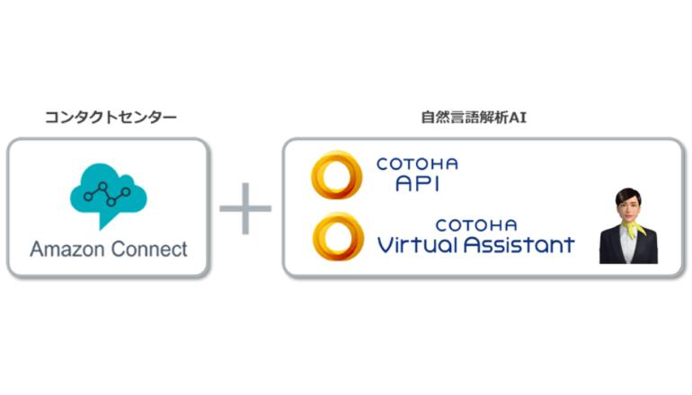 自然言語処理×クラウドのセルフサービス、顧客接点に革新をもたらす
