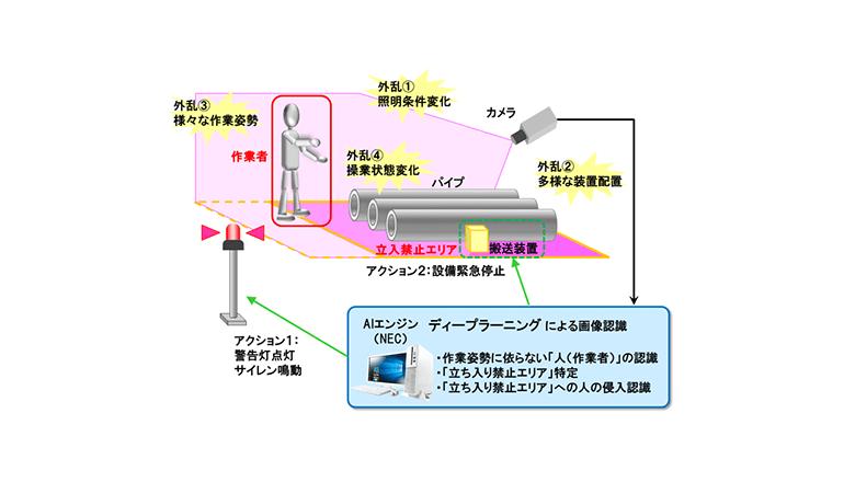 AI画像認識を活用した安全行動サポート技術を導入、JFEスチール