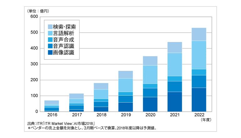 2017年度のAI主要5市場は前年度比65.2%増、ITR調査