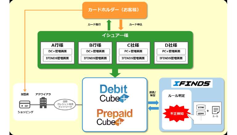 カードの不正利用を検知して被害を防止するソリューションを提供開始