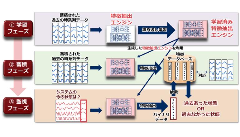 社会インフラの運用監視にAIを活用、NECが新技術を開発