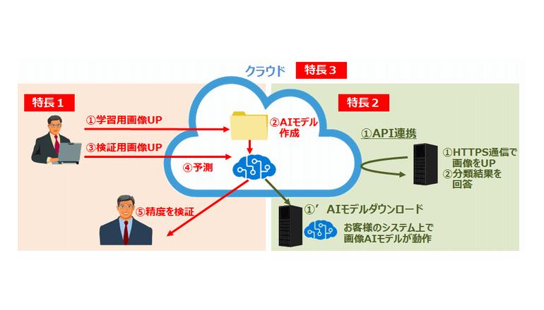 画像AIモデルの作成から利用までを行うクラウドサービス