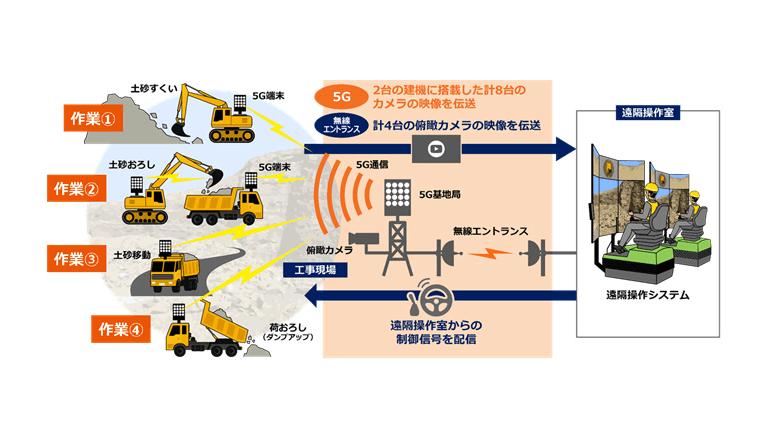5Gを活用し、建機の遠隔操作による連携作業に成功