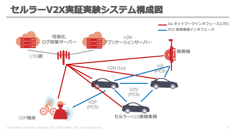 あらゆるモノと車両間でセルラー通信、V2Xが国内でも実用化へ!
