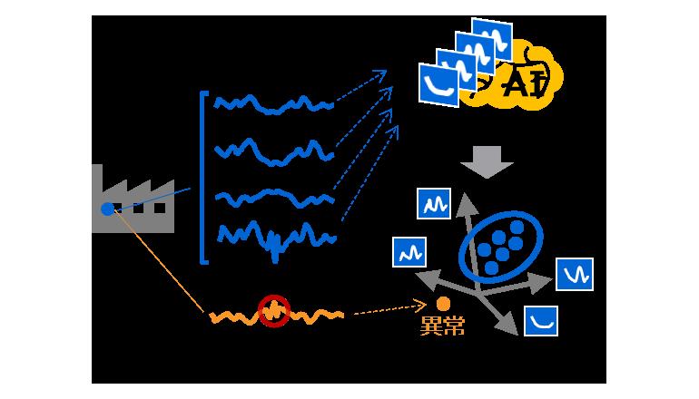 正常波形との違いで異常検知、根拠を示すAI登場