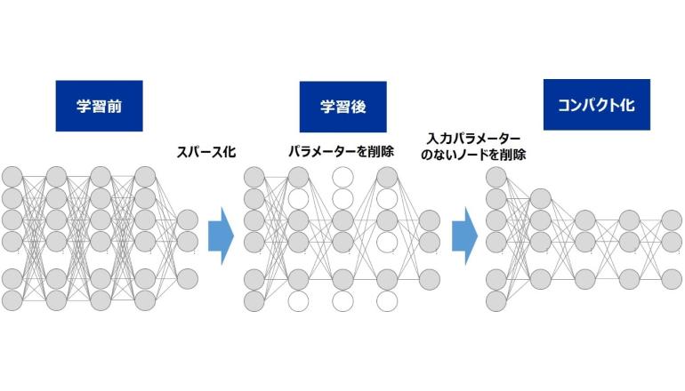 て得られるAIであるDNNのコンパクト化技術を開発