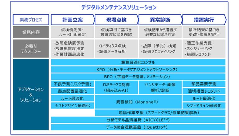 AI×IoT、社会インフラや機械設備の保守・保全業務を高度化