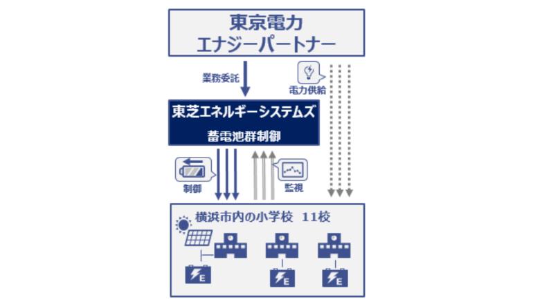 電力IoT、横浜市内11の小学校でバーチャル蓄電網を構築・運用