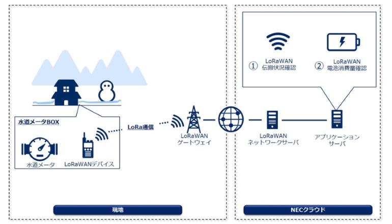 水道IoT、京都の山間部でスマートメーターとLoRaWANを検証