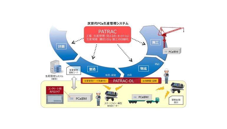 IoTを活用した次世代PCa生産管理システムを開発、三井住友建設