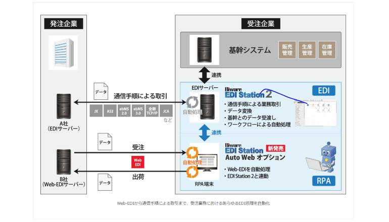 Web-EDI受注プロセスをソフトウェアロボで自動化