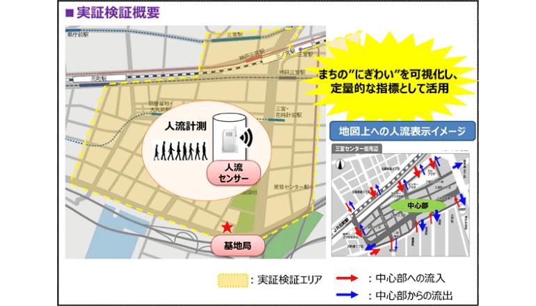 データ利活用型スマートシティの実現に向けた実証実験、神戸市