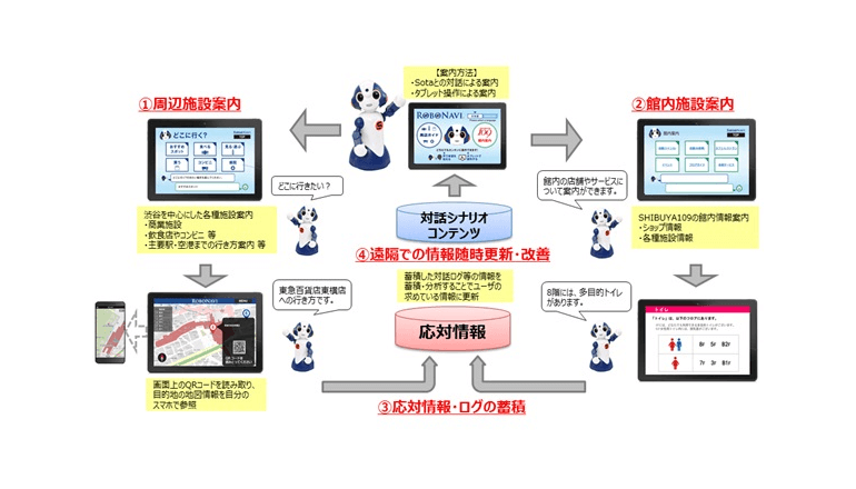 NTT東日本とSHIBUYA109、ロボット活用で案内業務の効率化を目指す