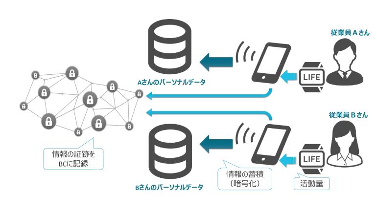 利用者個人がコントロールするパーソナルデータ管理プラットフォーム、セゾン情報が提供開始