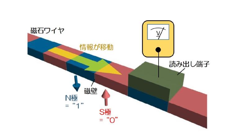 磁気メモリデバイスの高性能化に道、究極のストレージメモリの実現か