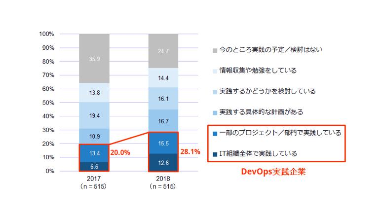 DevOpsはビジネス成果に結びついているか、IDCがユーザー調査結果を発表