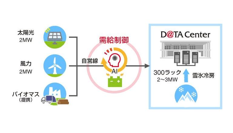 ゼロエミッションデータセンターを北海道石狩市に開業、KCCS
