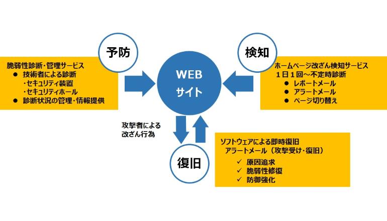 ホームページセキュリティ分野の対策支援を強化、ALSOK