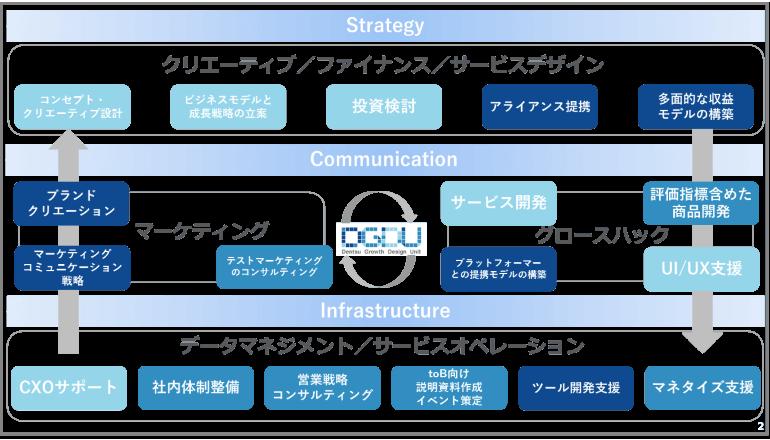 スタートアップ企業の事業成長支援の本格化へ、電通がサービスを体系化
