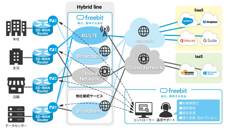 SD-WANを活用した法人向け接続サービスを提供開始、フリービット