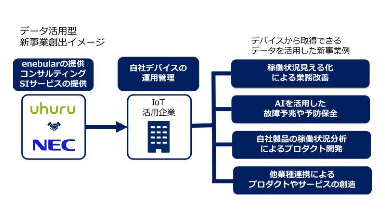 ウフルとNEC、IoT領域で協業 顧客のデータ活用型の新事業創出を支援