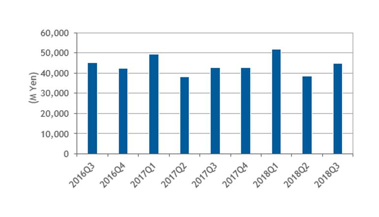 外付型エンタープライズストレージ、フラッシュへの移行が加速 IDC調査
