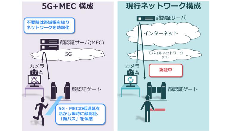 ドコモ5Gオープンラボ OKINAWAにMECを活用した顔認証デモシステムを提供、NEC