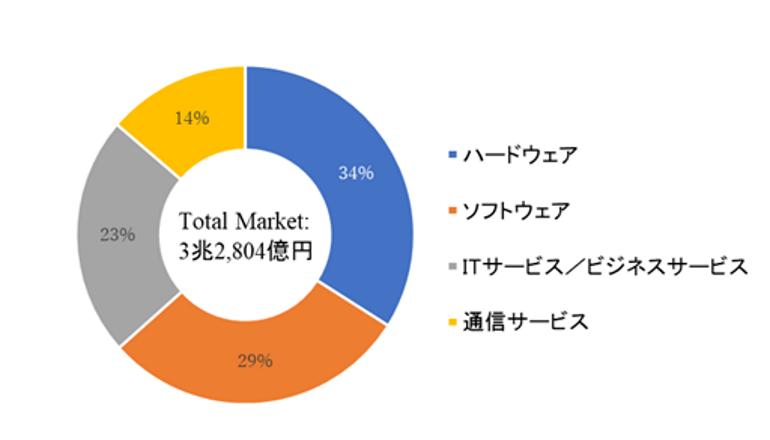 国内働き方改革ICT市場、2022年の規模は3兆2,804億円 IDC予測