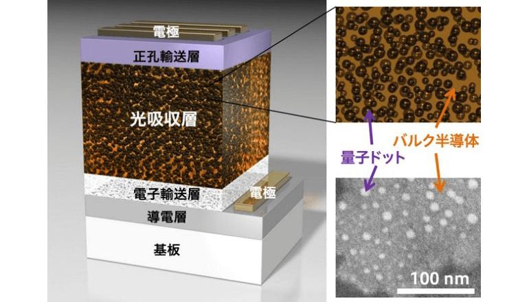 中間バンド型太陽電池を世界ではじめて液相法により作製することに成功、花王ら