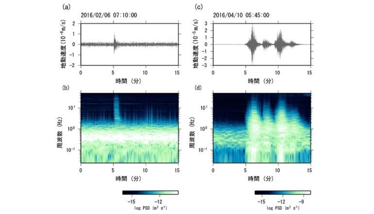 AIにて地震動と低周波微動を高精度かつ自動判別する