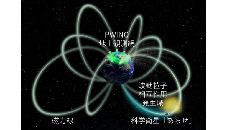 オーロラを利用し、波動粒子相互作用の詳細を世界で初めて明らかに