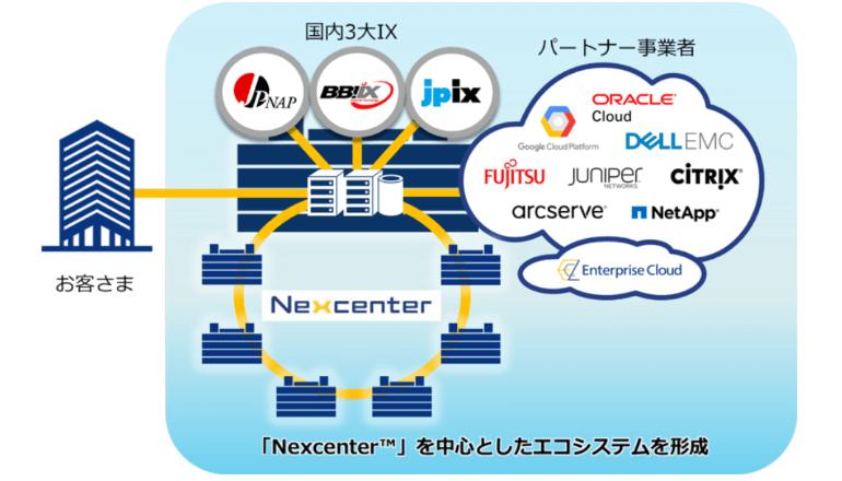 「国内3大手IXとの相互接続エコシステムによりデジタル転換を加速」